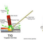 What is The Difference Between a Mig and Tig Welder?